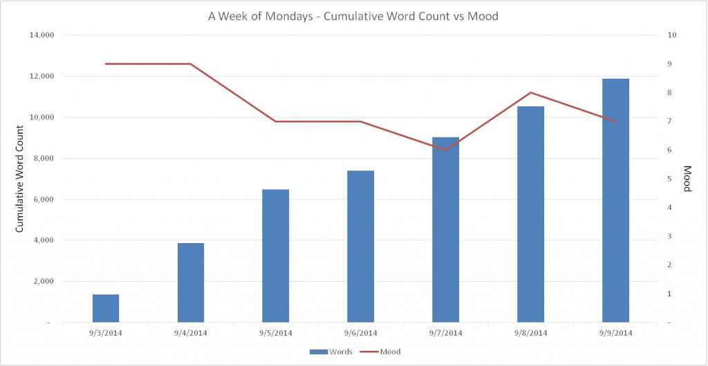 Mood Chart Week 1
