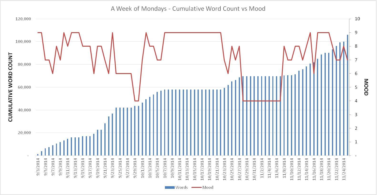 Mood Chart week 12